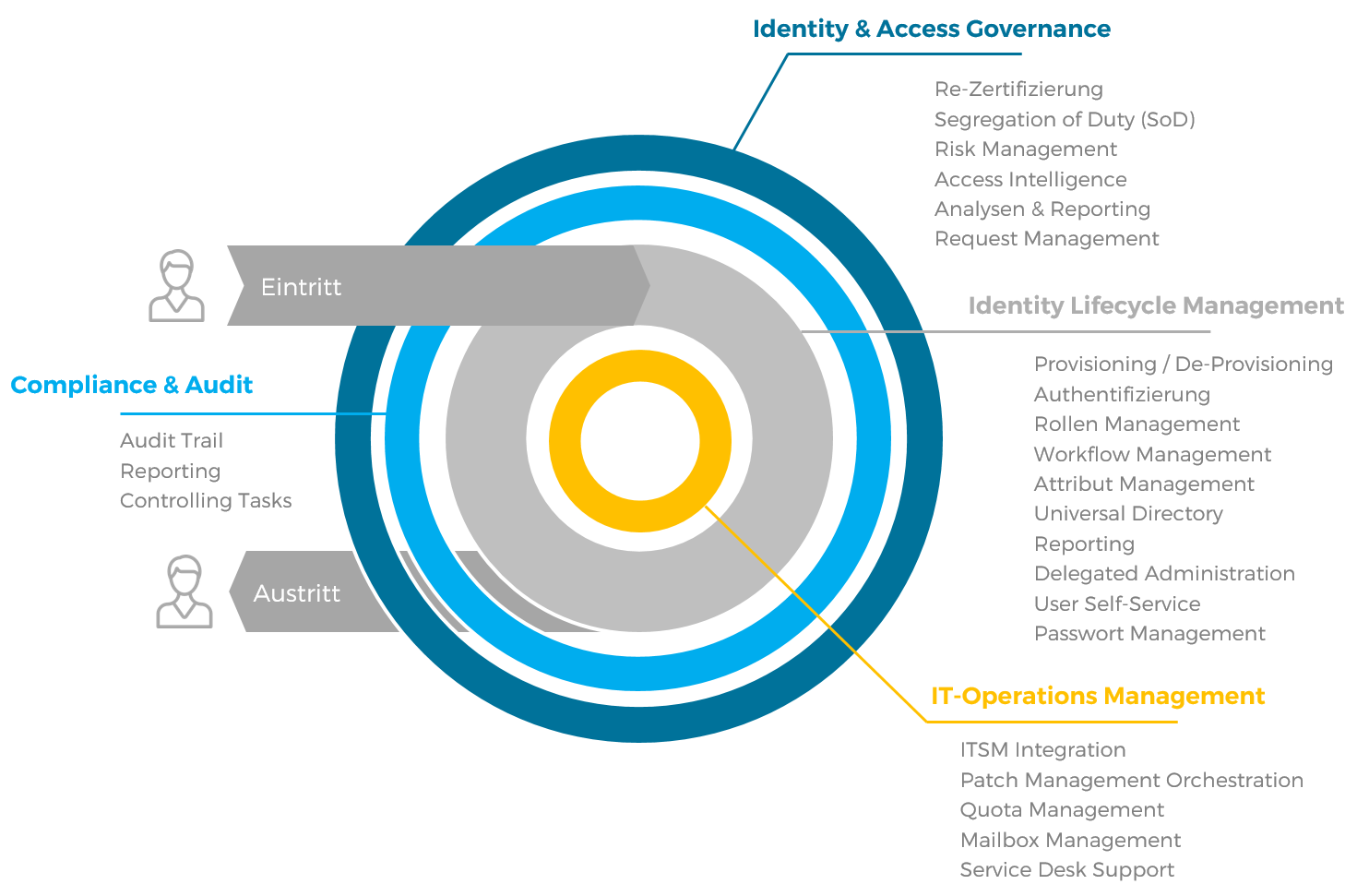 CoreOne Suite Identity Lifecycle Management