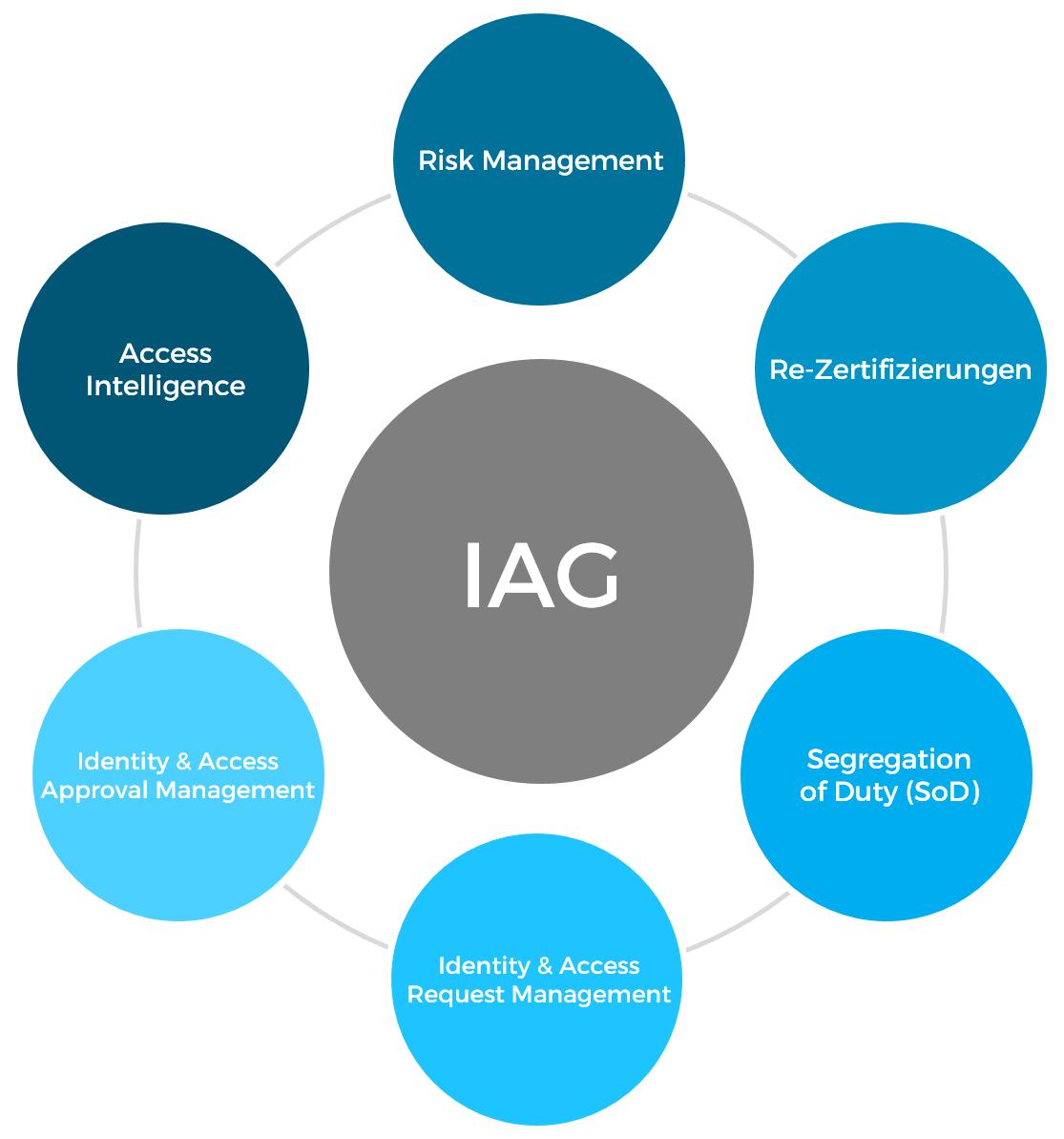 CoreOne Identity & Access Governance (IAG)