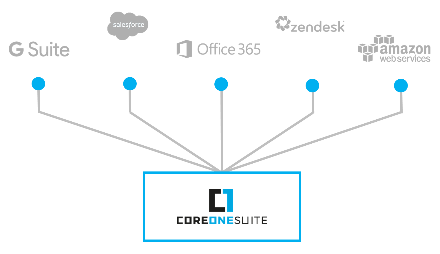 CoreOne Suite Anbindung Cloud Services