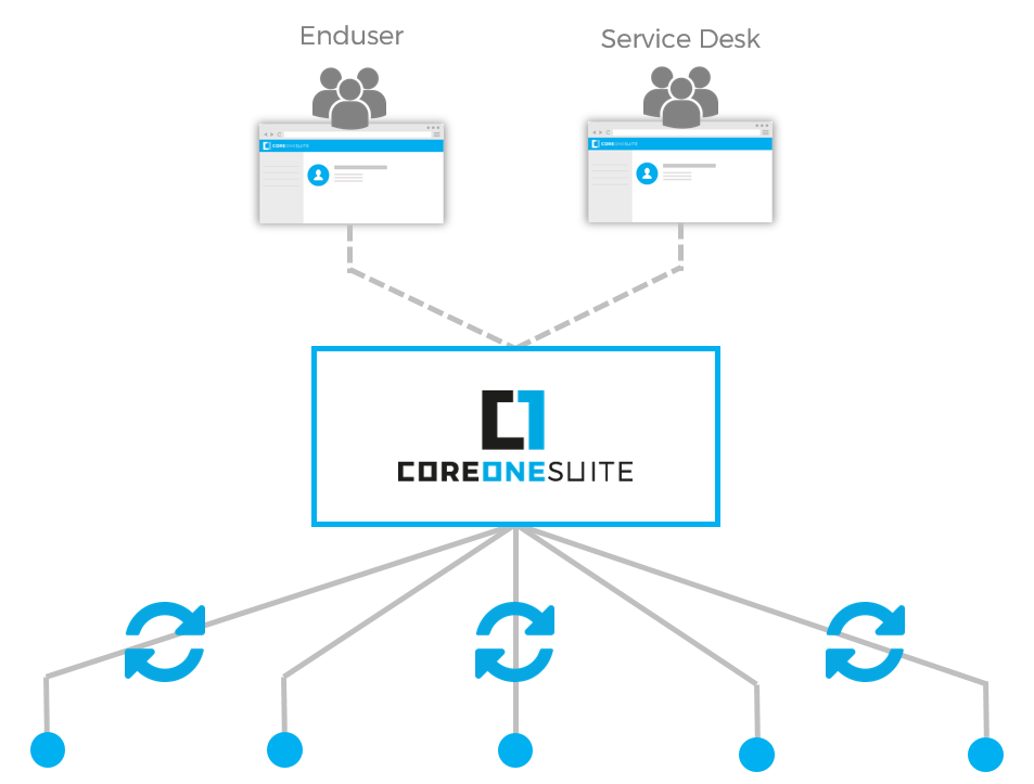 CoreOne Suite Automation