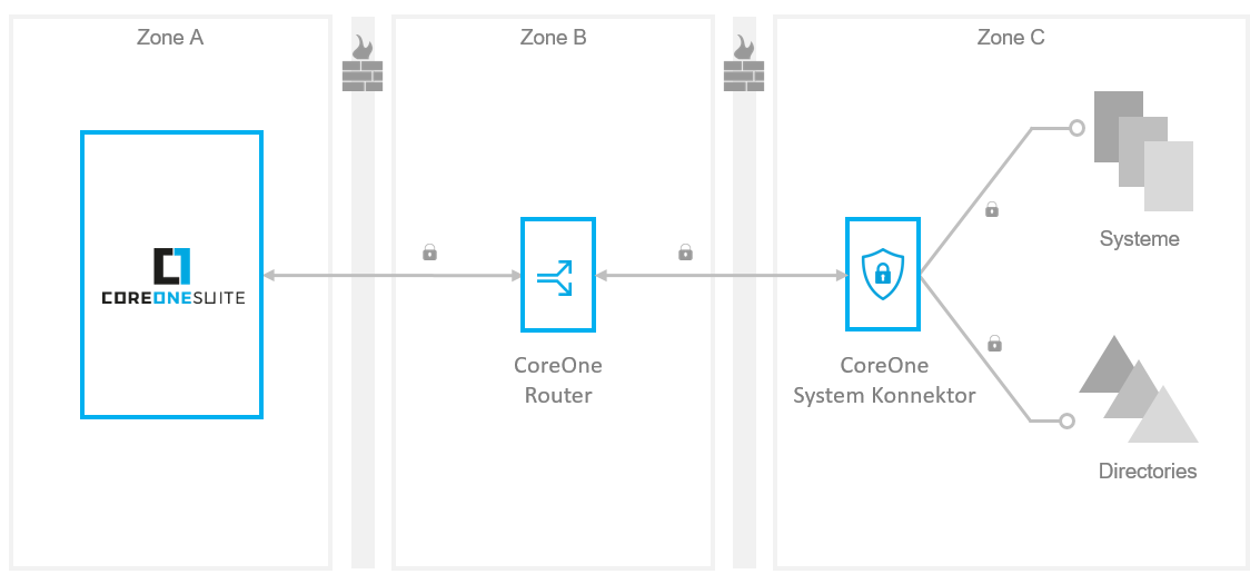 CoreOne Suite System Konnektoren