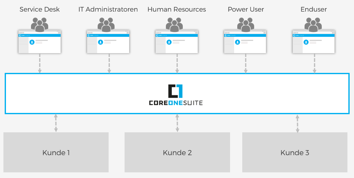 CoreOne Suite Delegated Administration