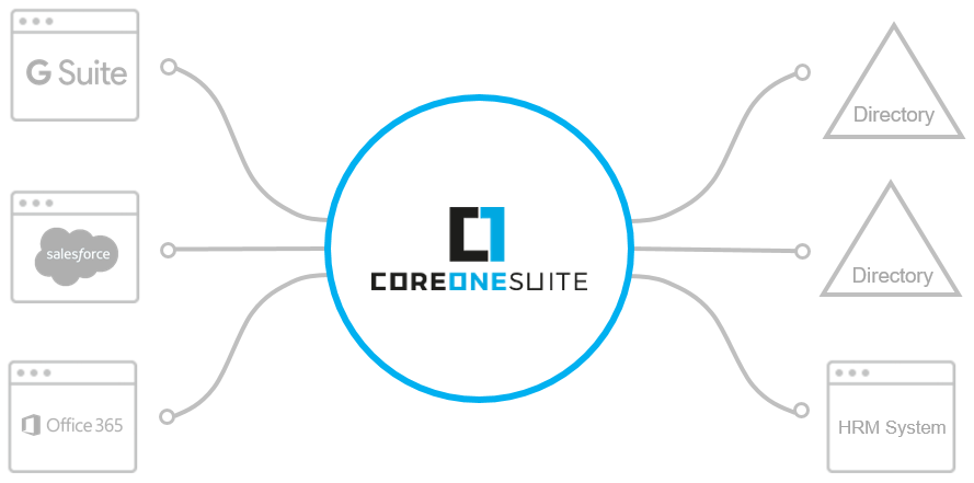 CoreOne Suite Directory Integration