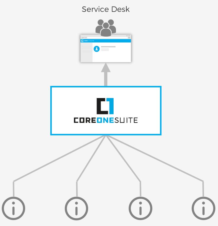 CoreOne Suite Konsolidierung von Informationen