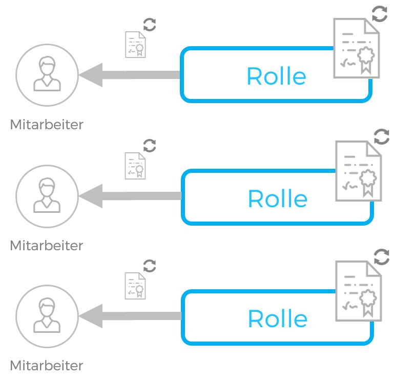 CoreOne Suite Rollen Re-Zertifizierung
