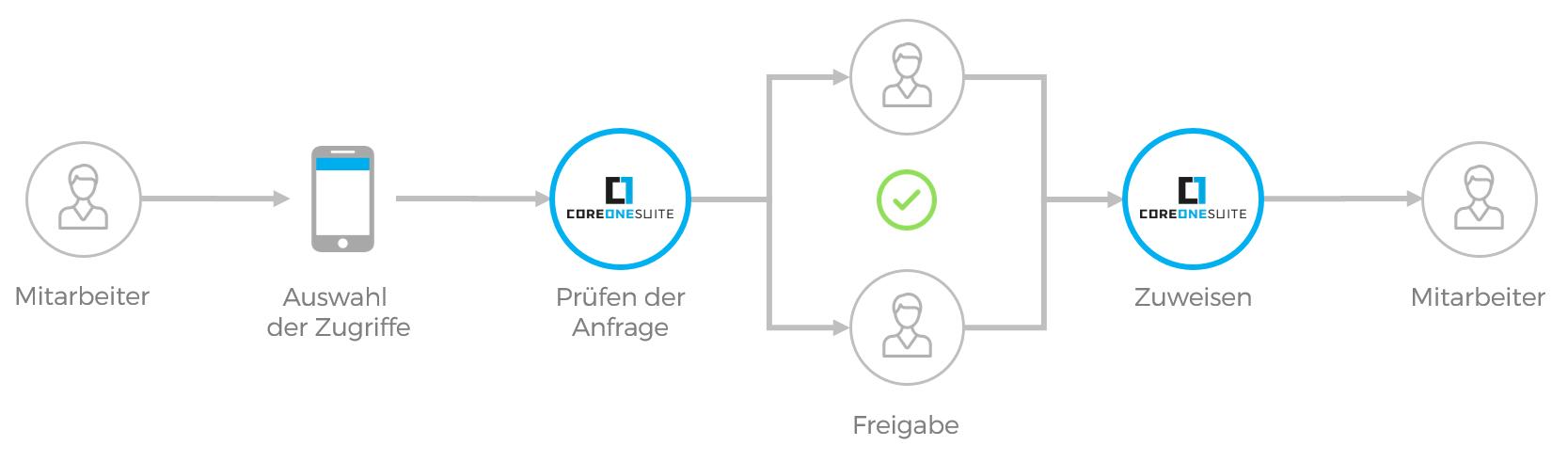 CoreOne Suite Self-Service Request