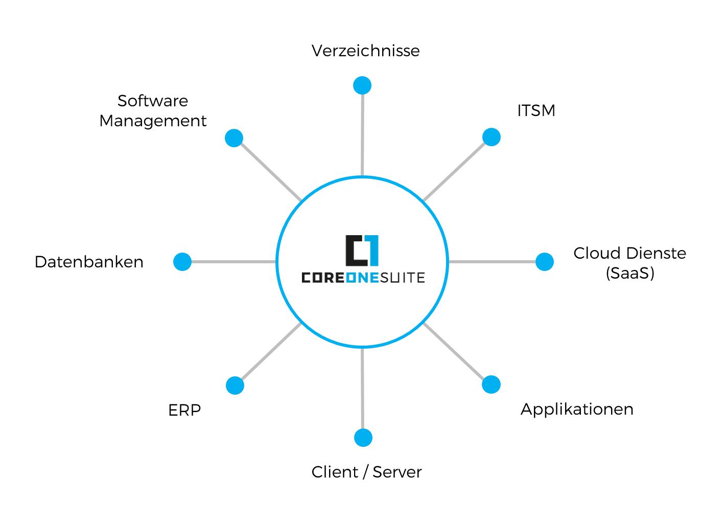 CoreOne Suite Integrationsfähigkeit