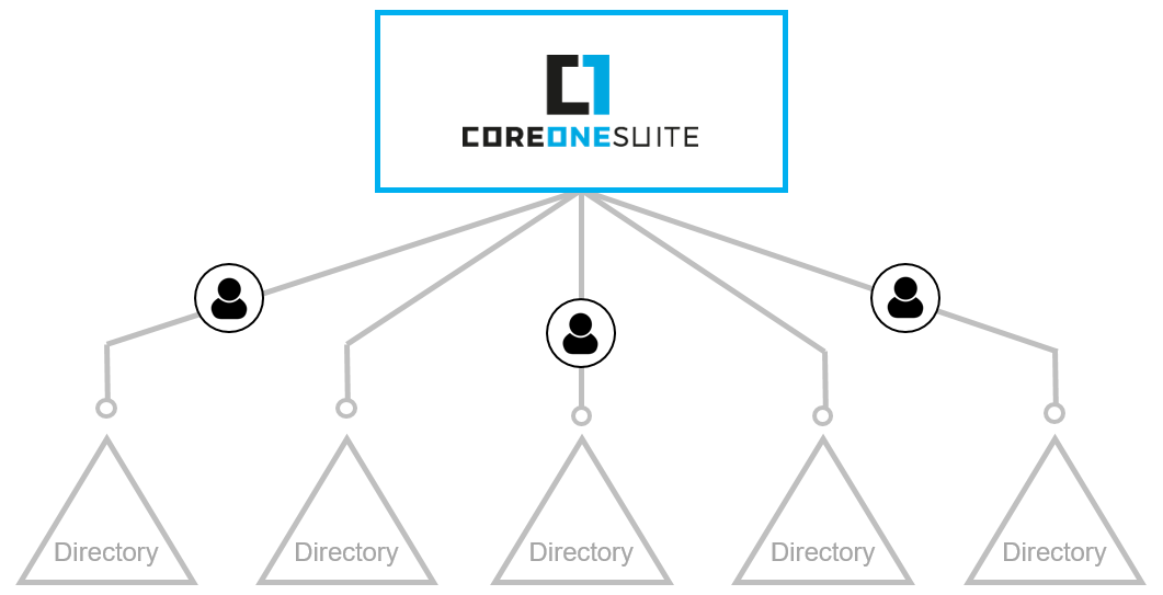 CoreOne Suite Directory Konsolidierung
