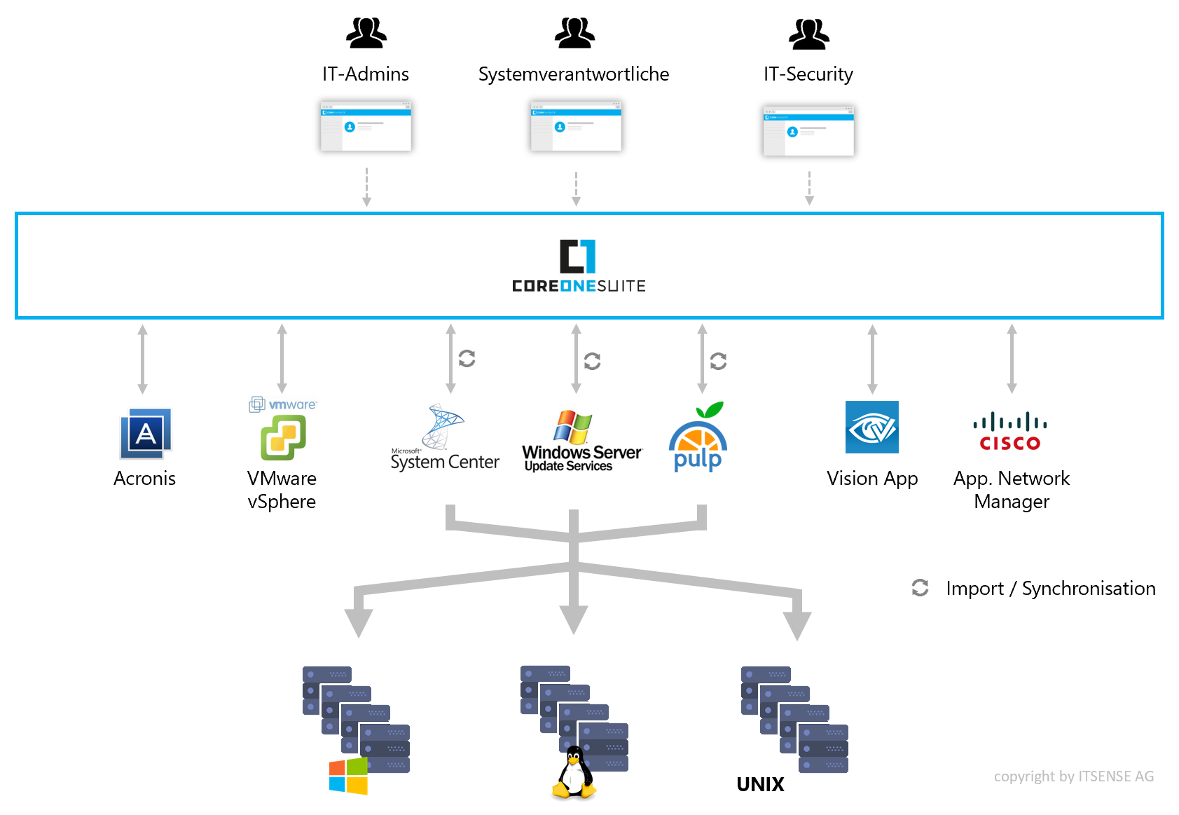 CoreOne Patch Management Orchestrator