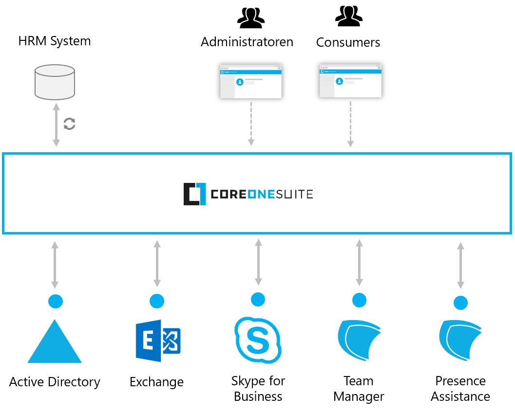 Skype for Business effizient verwalten mit der CoreOne Suite