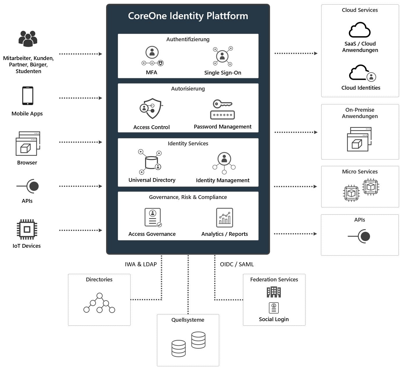 CoreOne Identity Plattform