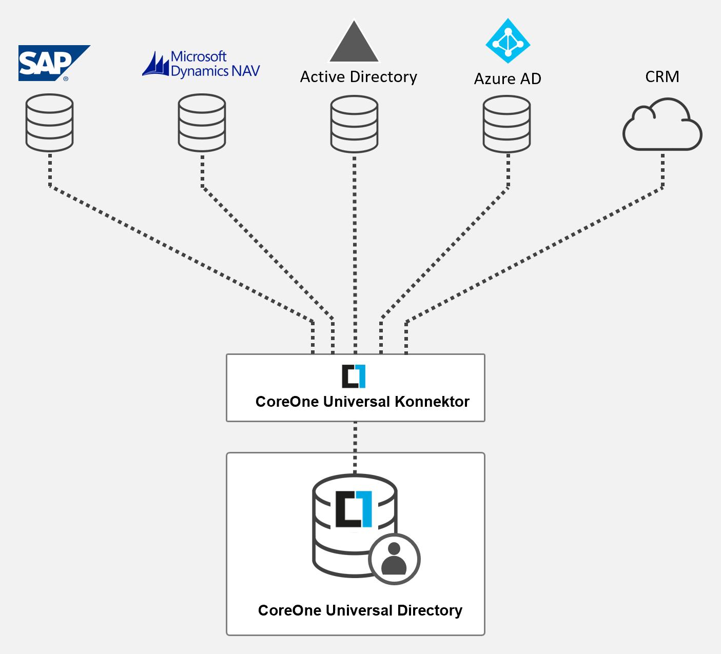 Customer IAM (CIAM) - CoreOne Universal Directory