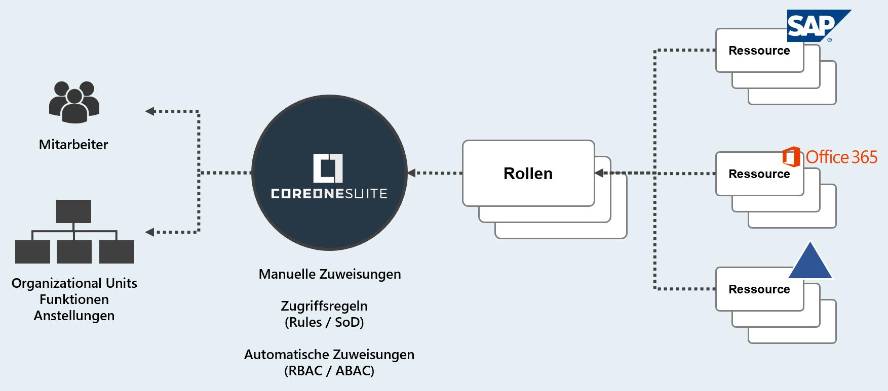 CoreOne Suite Rollenbasiertes Access Management (RBAC)