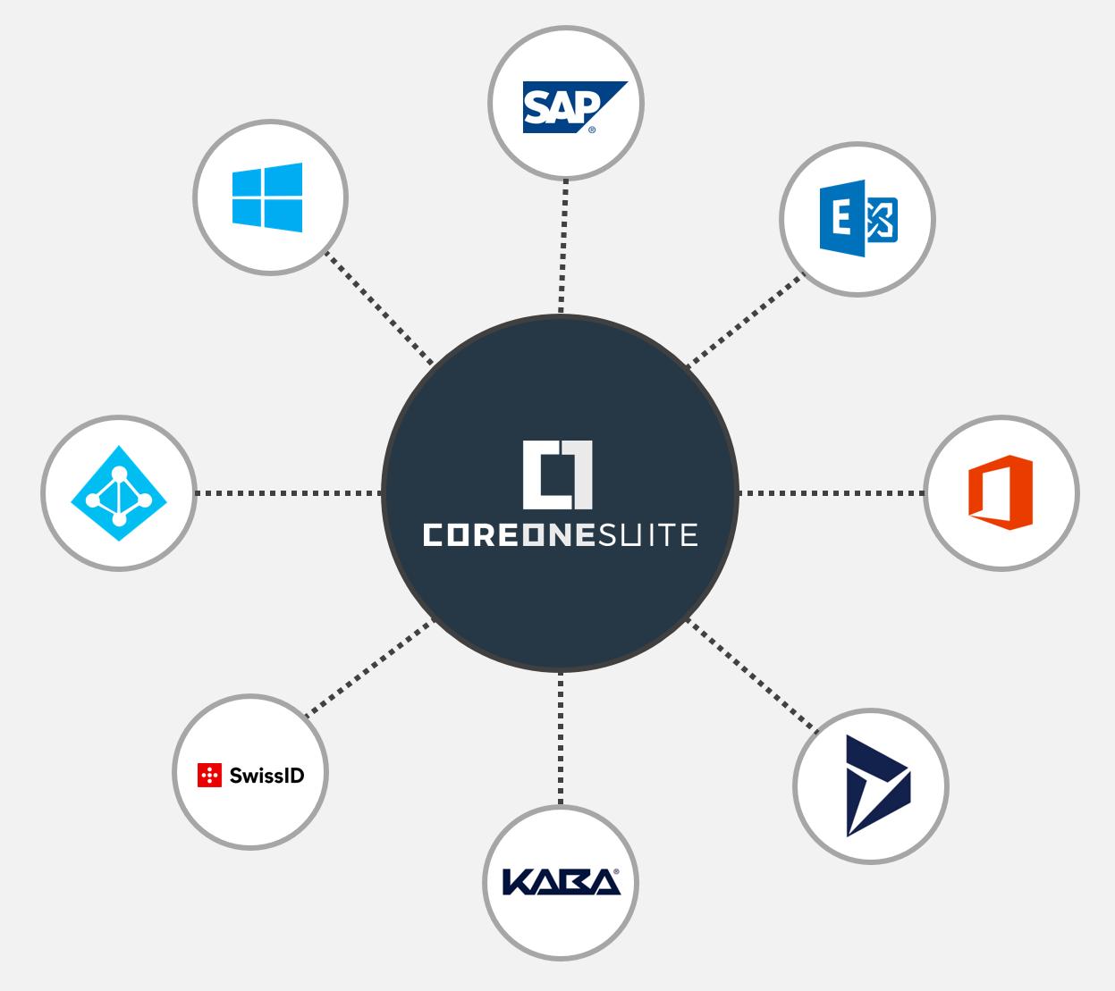 CoreOne Suite Konnektoren