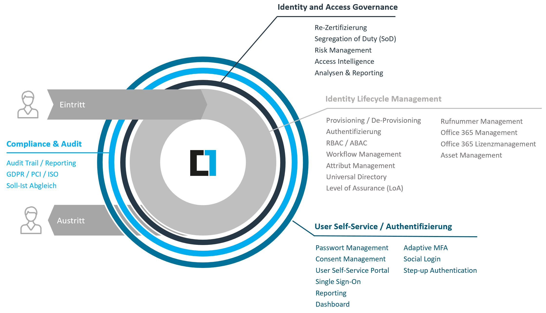 Identity Lifecycle Management